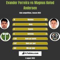 Evander Ferreira vs Magnus Kofod Andersen h2h player stats