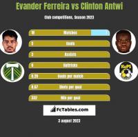Evander Ferreira vs Clinton Antwi h2h player stats