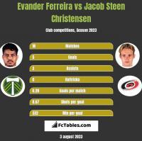 Evander Ferreira vs Jacob Steen Christensen h2h player stats