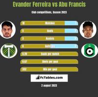 Evander Ferreira vs Abu Francis h2h player stats