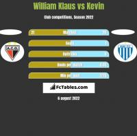 William Klaus vs Kevin h2h player stats