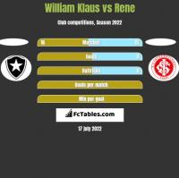 William Klaus vs Rene h2h player stats
