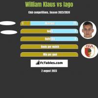 William Klaus vs Iago h2h player stats