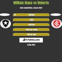William Klaus vs Roberto h2h player stats
