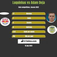 Luquinhas vs Adam Deja h2h player stats