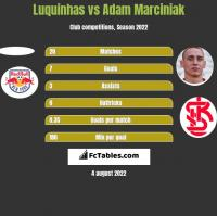 Luquinhas vs Adam Marciniak h2h player stats