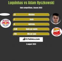 Luquinhas vs Adam Ryczkowski h2h player stats