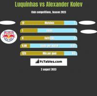 Luquinhas vs Alexander Kolev h2h player stats
