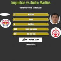 Luquinhas vs Andre Martins h2h player stats