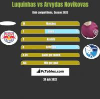 Luquinhas vs Arvydas Novikovas h2h player stats