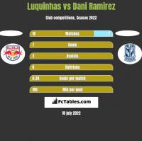 Luquinhas vs Dani Ramirez h2h player stats