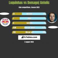 Luquinhas vs Domagoj Antolic h2h player stats