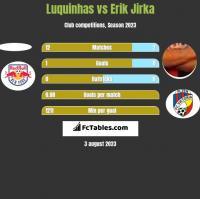 Luquinhas vs Erik Jirka h2h player stats