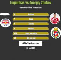 Luquinhas vs Georgiy Zhukov h2h player stats