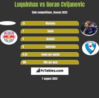 Luquinhas vs Goran Cvijanovic h2h player stats