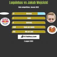 Luquinhas vs Jakub Wojcicki h2h player stats
