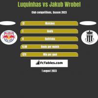 Luquinhas vs Jakub Wrobel h2h player stats
