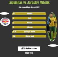 Luquinhas vs Jaroslav Mihalik h2h player stats