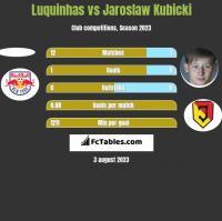 Luquinhas vs Jaroslaw Kubicki h2h player stats