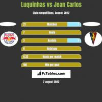 Luquinhas vs Jean Carlos h2h player stats
