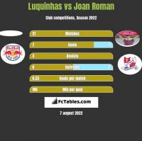 Luquinhas vs Joan Roman h2h player stats