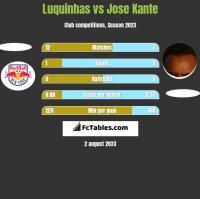 Luquinhas vs Jose Kante h2h player stats