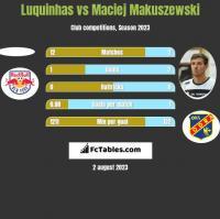 Luquinhas vs Maciej Makuszewski h2h player stats