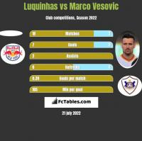 Luquinhas vs Marco Vesovic h2h player stats