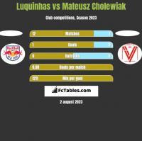 Luquinhas vs Mateusz Cholewiak h2h player stats
