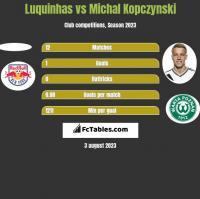 Luquinhas vs Michal Kopczynski h2h player stats