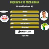 Luquinhas vs Michal Mak h2h player stats