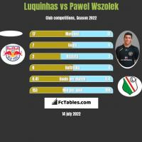 Luquinhas vs Pawel Wszolek h2h player stats