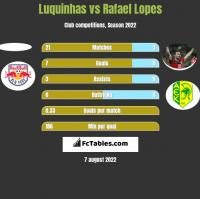 Luquinhas vs Rafael Lopes h2h player stats