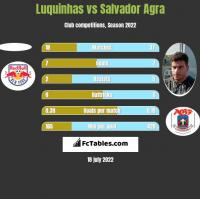 Luquinhas vs Salvador Agra h2h player stats