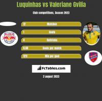 Luquinhas vs Valeriane Gvilia h2h player stats