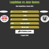 Luquinhas vs Jose Gomes h2h player stats