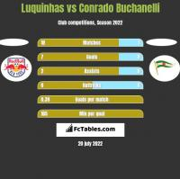 Luquinhas vs Conrado Buchanelli h2h player stats