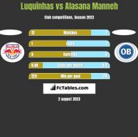Luquinhas vs Alasana Manneh h2h player stats