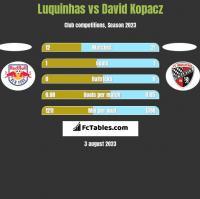 Luquinhas vs David Kopacz h2h player stats