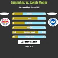 Luquinhas vs Jakub Moder h2h player stats