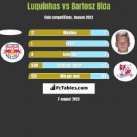 Luquinhas vs Bartosz Bida h2h player stats