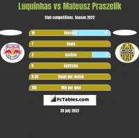 Luquinhas vs Mateusz Praszelik h2h player stats
