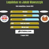 Luquinhas vs Jakub Wawszczyk h2h player stats