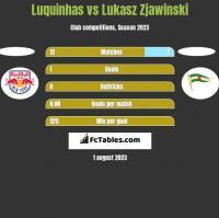 Luquinhas vs Lukasz Zjawinski h2h player stats