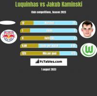 Luquinhas vs Jakub Kaminski h2h player stats