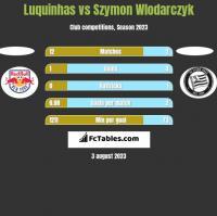 Luquinhas vs Szymon Wlodarczyk h2h player stats