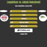 Luquinhas vs Jakub Kaluzinski h2h player stats