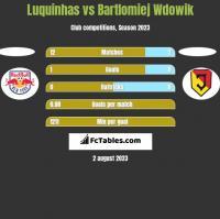Luquinhas vs Bartlomiej Wdowik h2h player stats