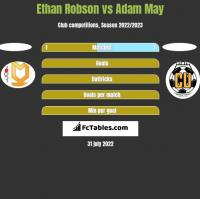 Ethan Robson vs Adam May h2h player stats