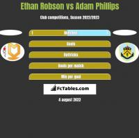 Ethan Robson vs Adam Phillips h2h player stats